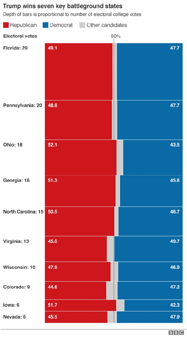 2016-nov-14-7-battleground-states-won-by-rep