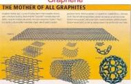 Graphene: Vật liệu mới có thể làm biến đổi thế giới